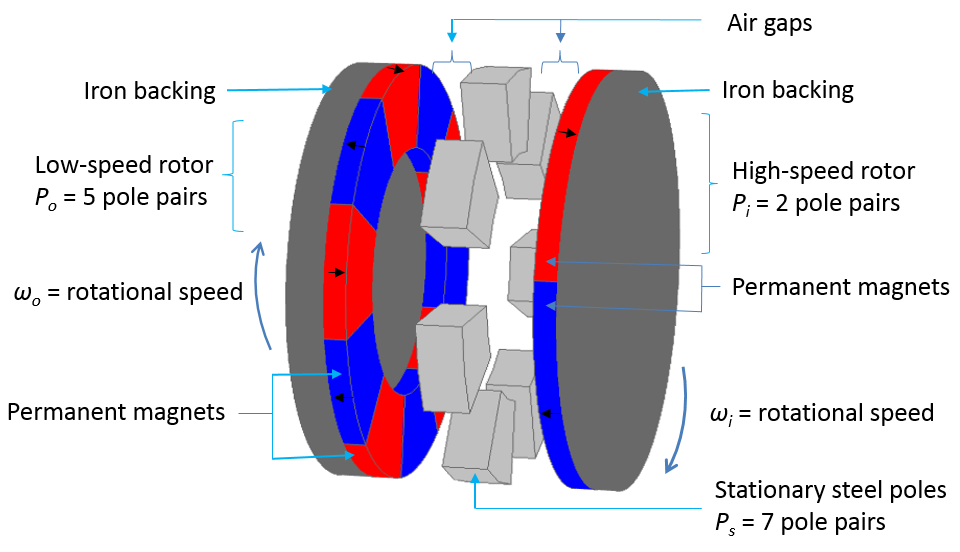 Axial magnetic gear schematic 用 COMSOL Multiphysics 模拟磁齿轮