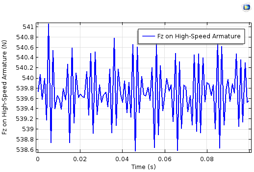 Electromagnetic force on high speed armature 用 COMSOL Multiphysics 模拟磁齿轮