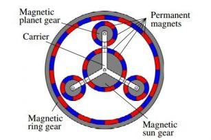 磁性齿轮如何工作?